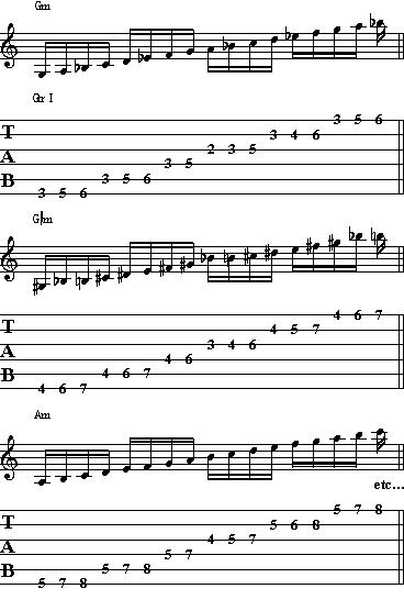 Warm Up Guitar Exercises with Scales