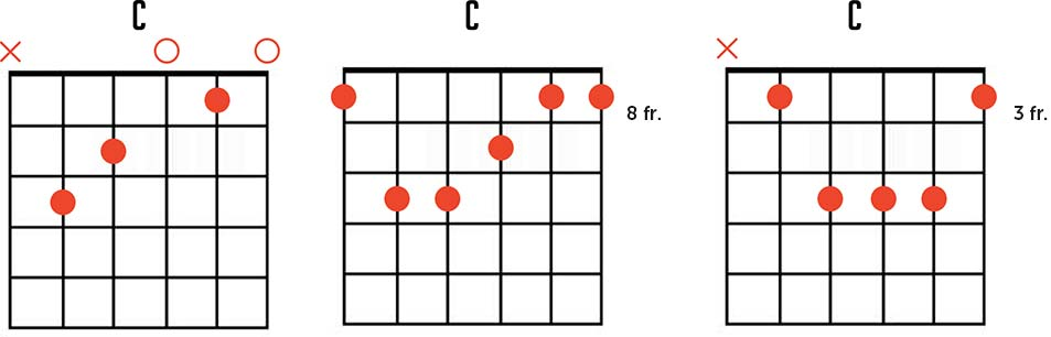 Play the C Major Chord on Guitar