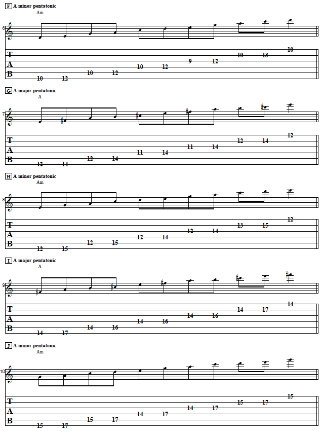 12-Bar Blues Soloing Concepts