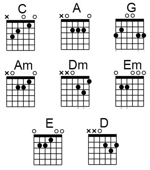 chords for beginners